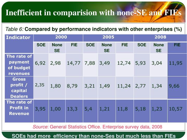 Inefficient in comparision with none-SE and FIEs