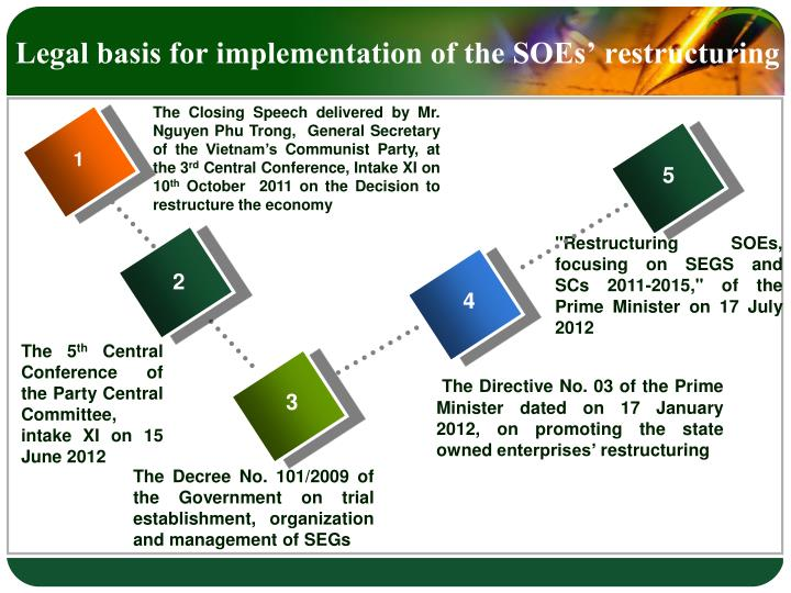 Legal basis for implementation of the SOEs' restructuring