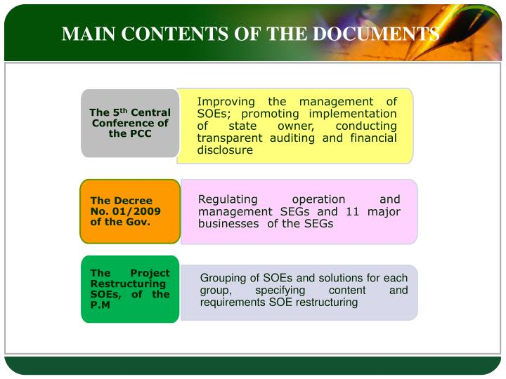 MAIN CONTENTS OF THE DOCUMENTS