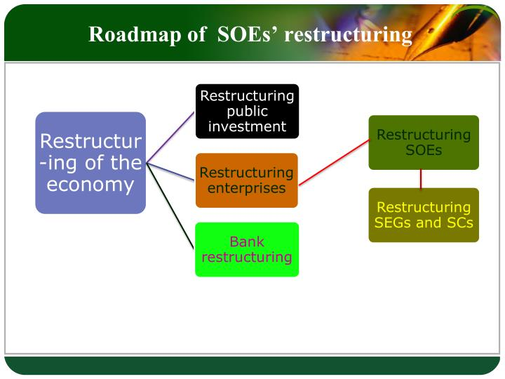 Roadmap of  SOEs' restructuring