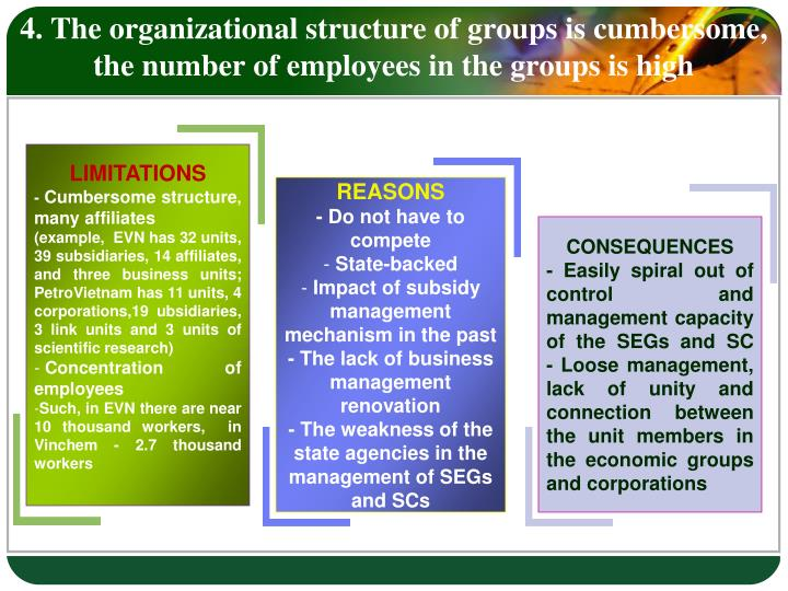 4. The organizational structure of groups is cumbersome, the number of employees in the groups is high