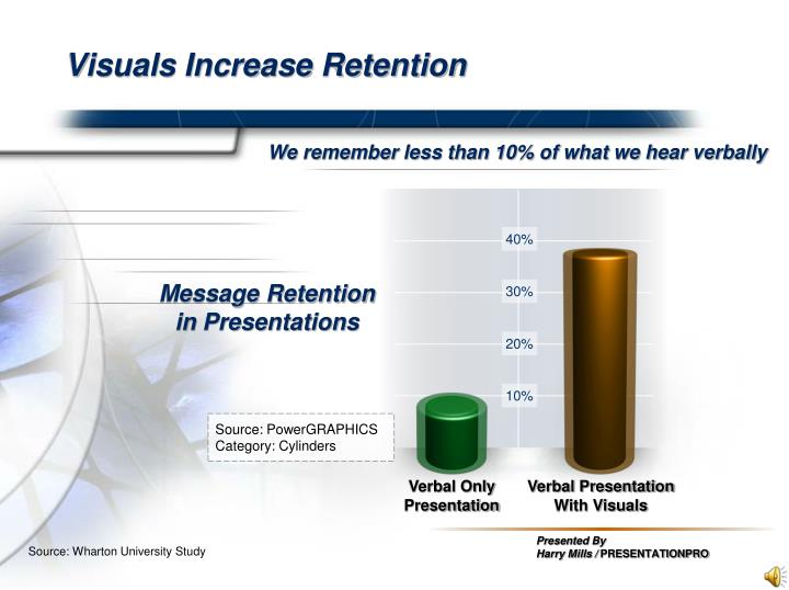 Visuals increase retention