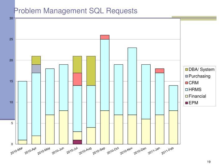 Problem Management SQL Requests