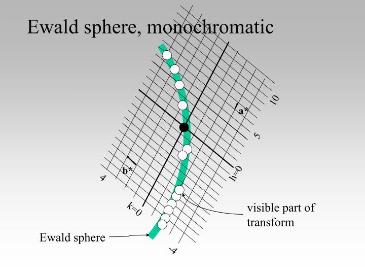 Ewald sphere, monochromatic