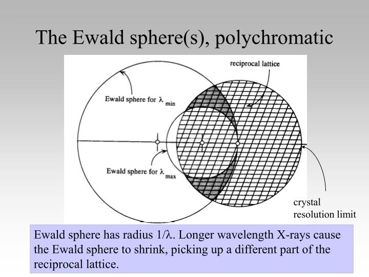 The Ewald sphere(s), polychromatic