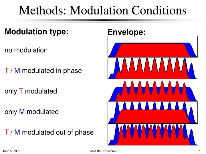 Methods: Modulation Conditions