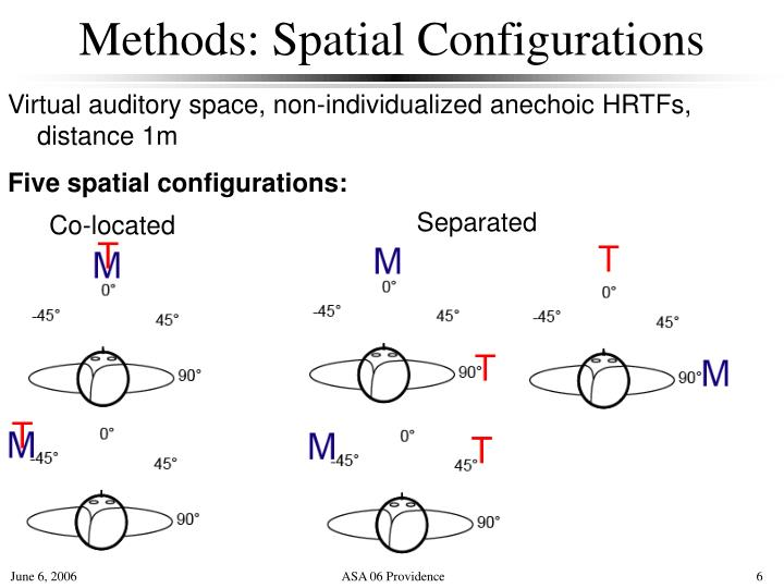 Methods: Spatial Configurations