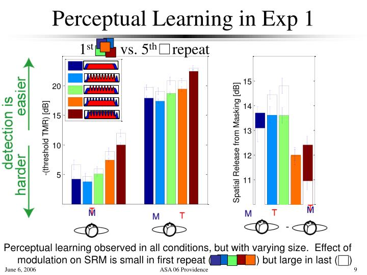 Perceptual Learning in Exp 1