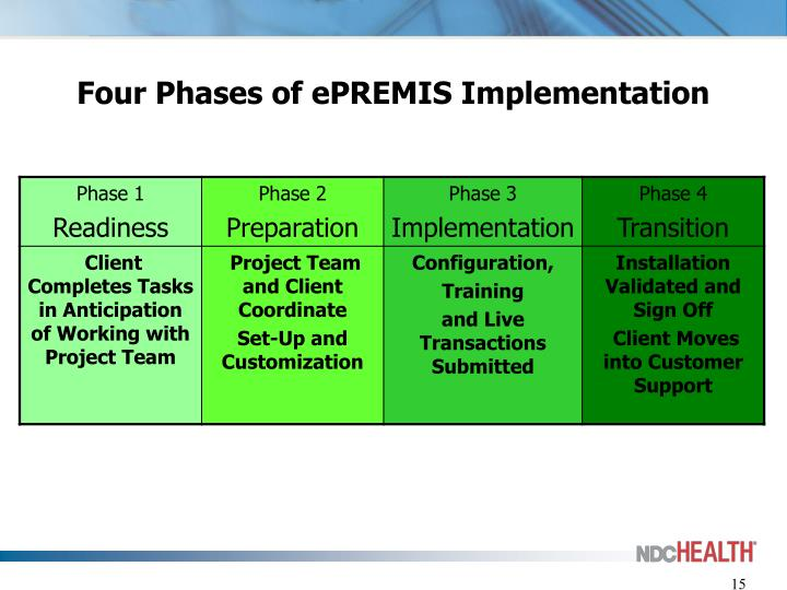 Four Phases of ePREMIS Implementation