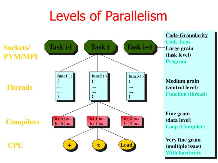 Levels of Parallelism