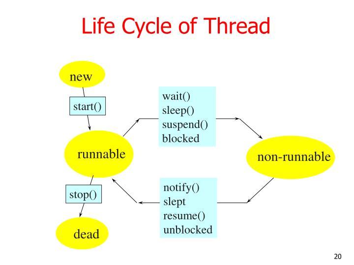 Life Cycle of Thread