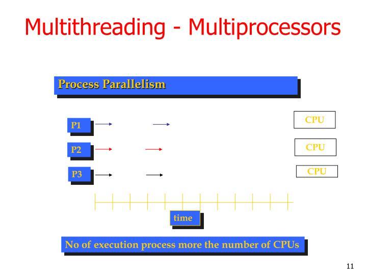Multithreading - Multiprocessors