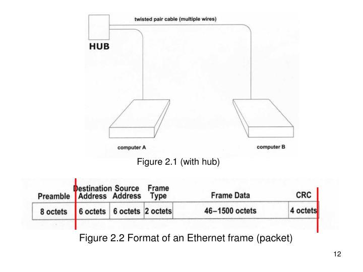 Figure 2.1 (with hub)