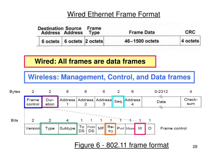 Wired Ethernet Frame Format