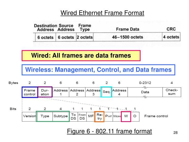 Wired Ethernet Frame Format