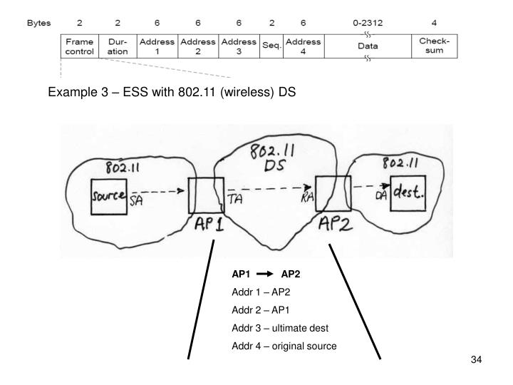 Example 3 – ESS with 802.11 (wireless) DS