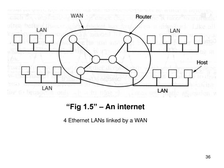 """Fig 1.5"" – An internet"