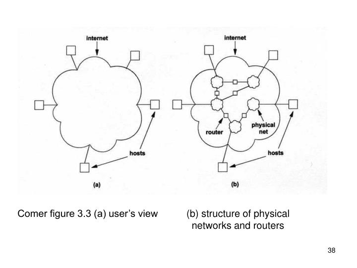 Comer figure 3.3 (a) user's view