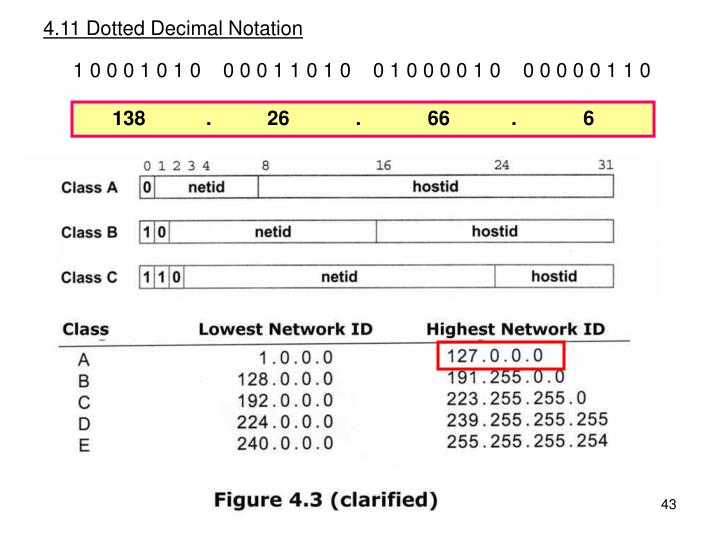 4.11 Dotted Decimal Notation