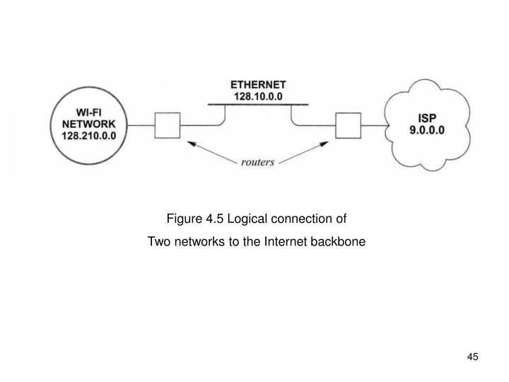 Figure 4.5 Logical connection of
