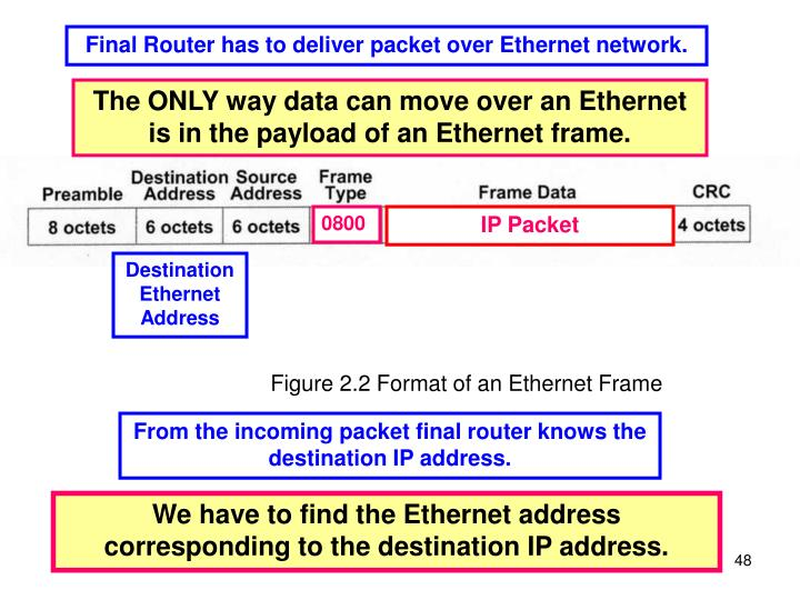Final Router has to deliver packet over Ethernet network.