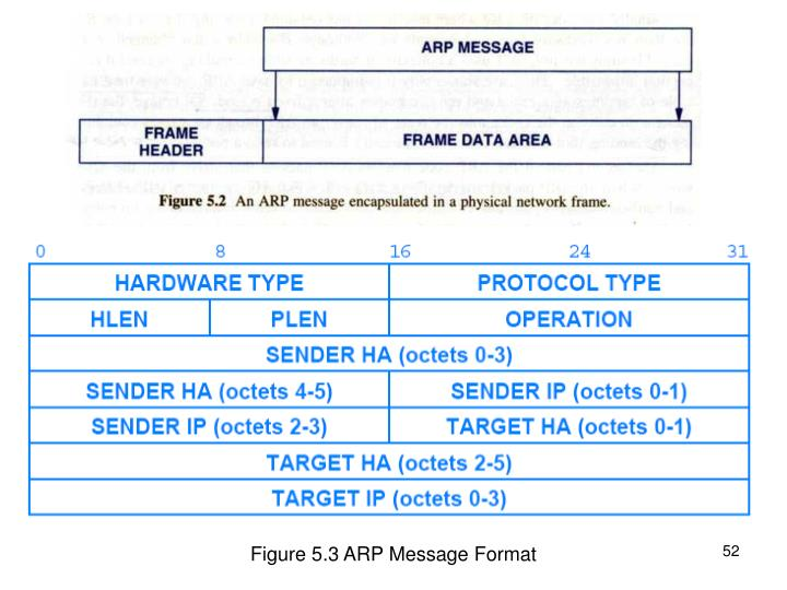 Figure 5.3 ARP Message Format