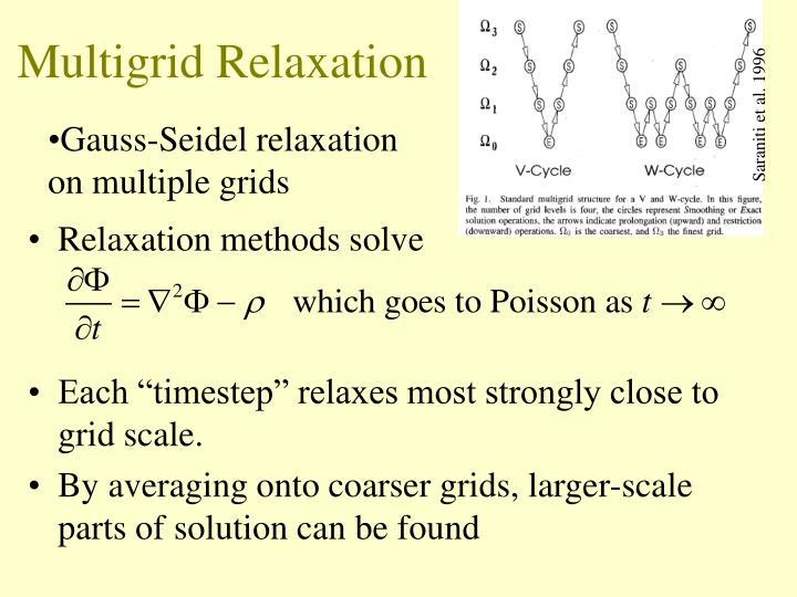 Multigrid Relaxation
