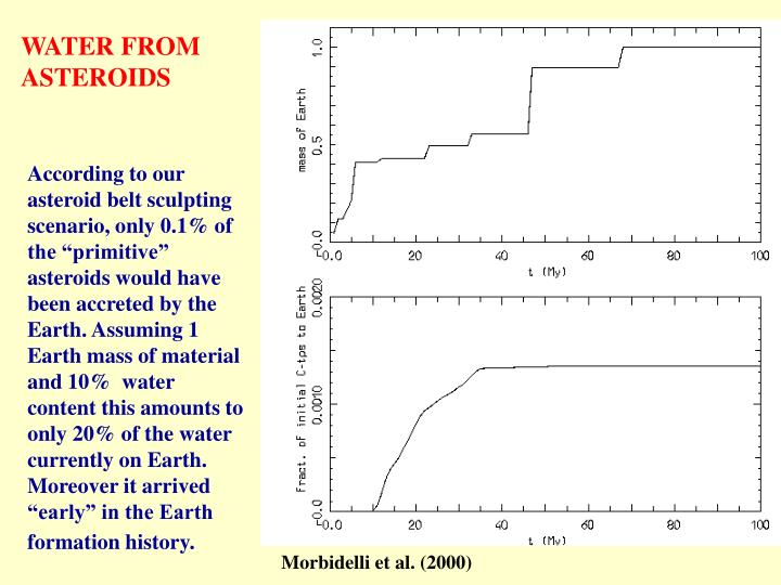 WATER FROM ASTEROIDS