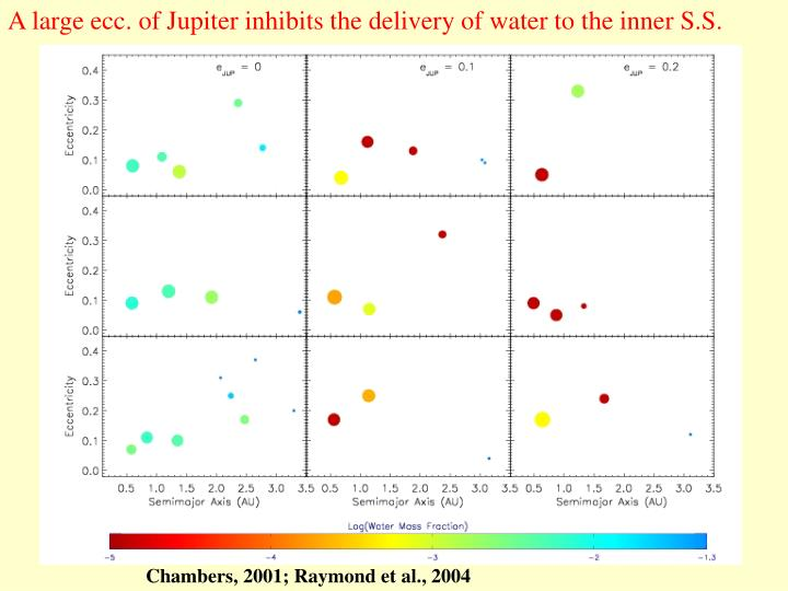 A large ecc. of Jupiter inhibits the delivery of water to the inner S.S.