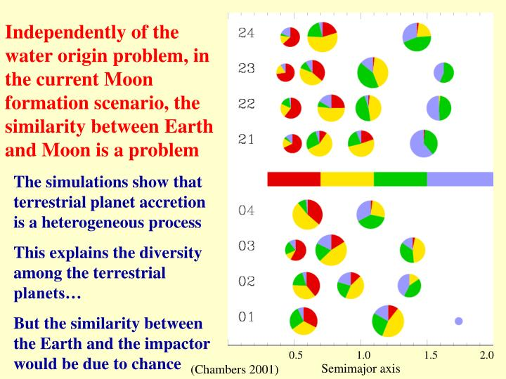 Independently of the water origin problem, in the current Moon formation scenario, the similarity between Earth and Moon is a problem