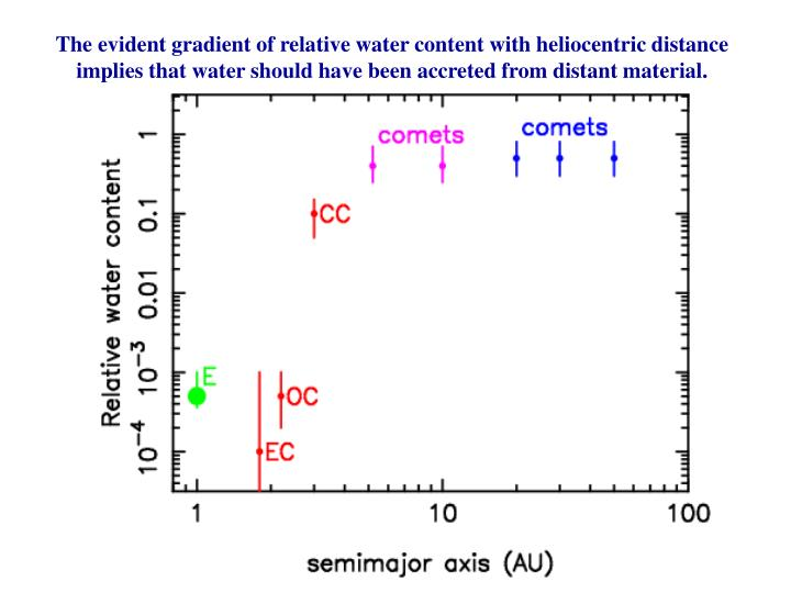 The evident gradient of relative water content with heliocentric distance implies that water should ...