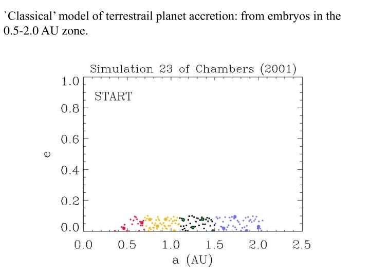 `Classical' model of terrestrail planet accretion: from embryos in the 0.5-2.0 AU zone.