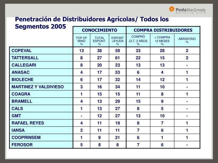 Penetración de Distribuidores Agrícolas/ Todos los Segmentos 2005