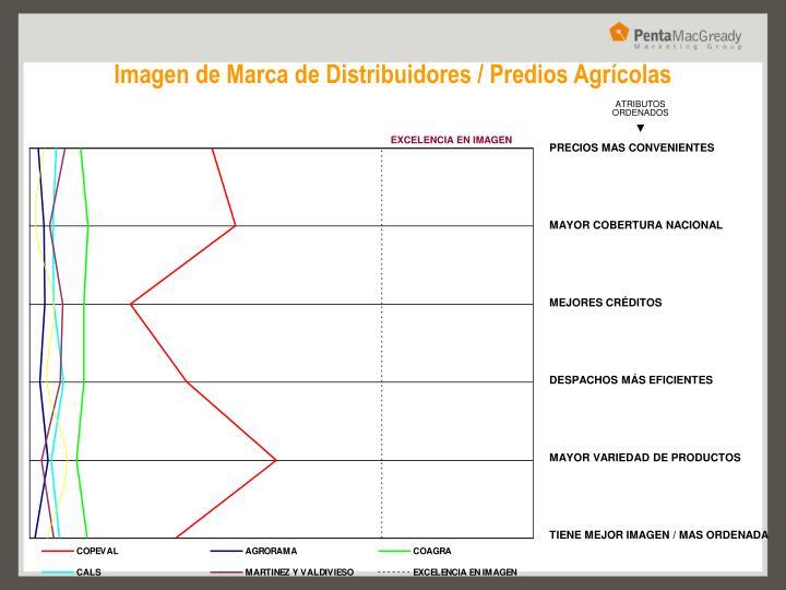 Imagen de Marca de Distribuidores / Predios Agrícolas