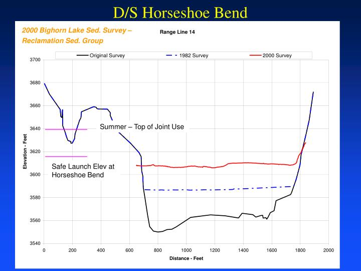 D/S Horseshoe Bend