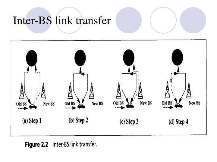Inter-BS link transfer