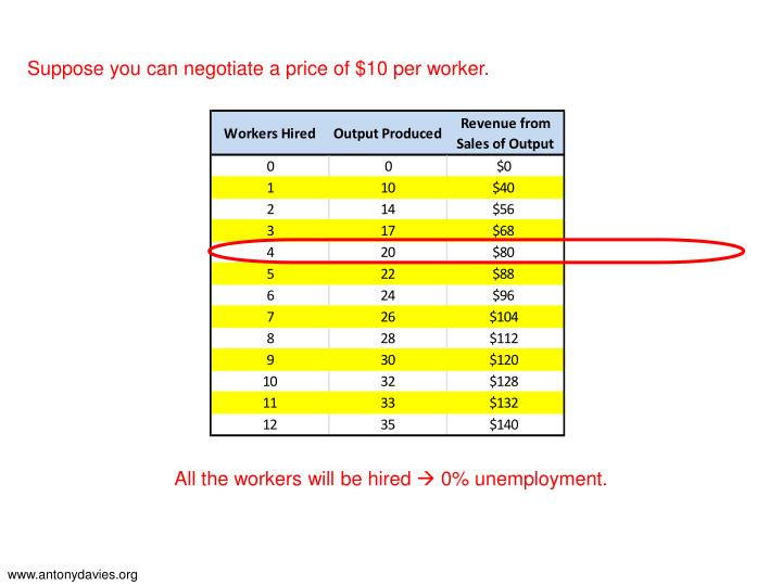 Suppose you can negotiate a price of $10 per worker.