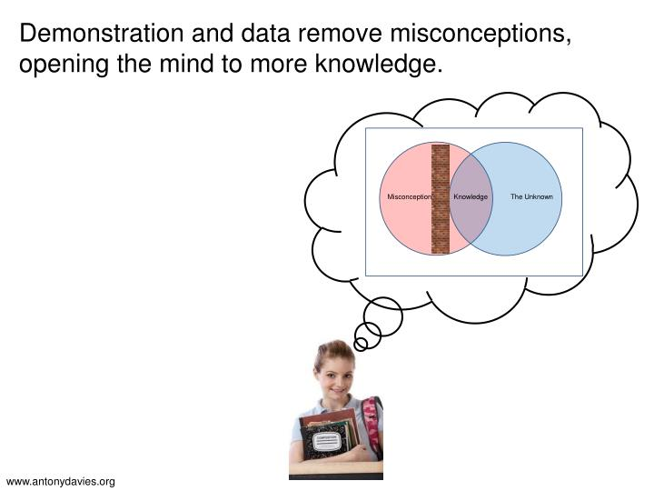 Demonstration and data remove misconceptions, opening the mind to more knowledge.