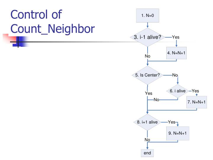Control of Count_Neighbor
