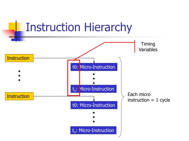 Instruction Hierarchy
