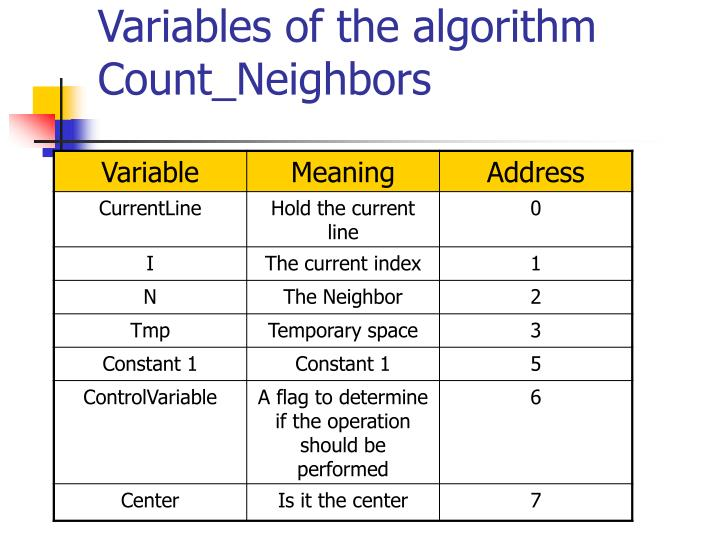 Variables of the algorithm
