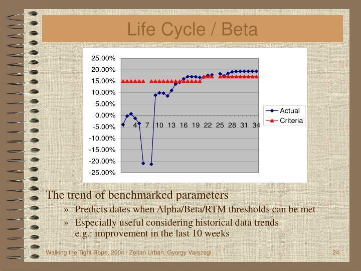 Life Cycle / Beta