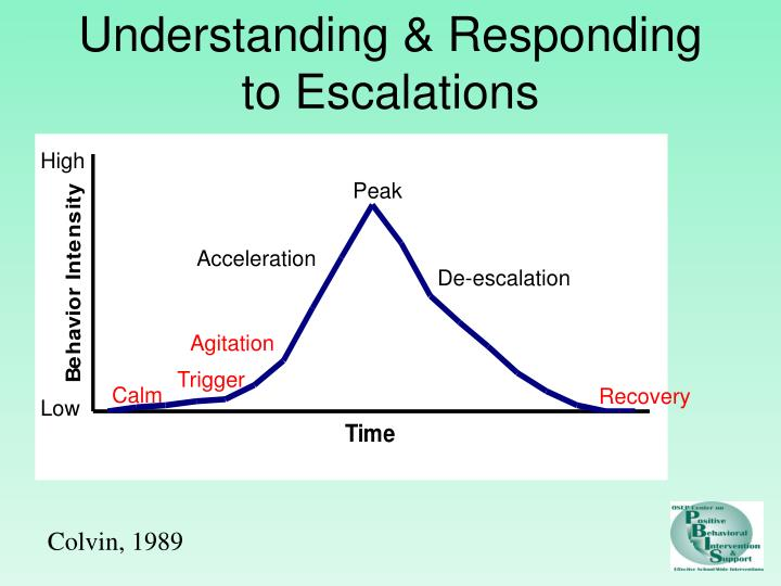 Understanding & Responding to Escalations