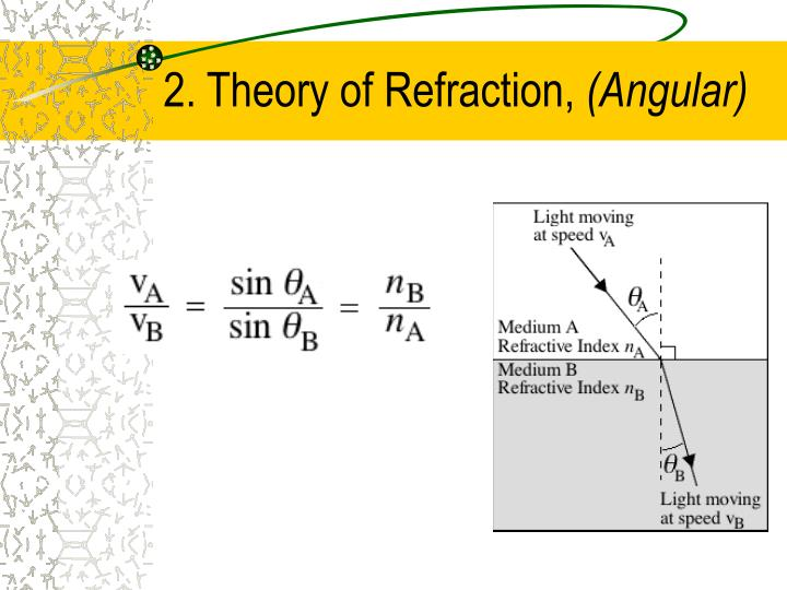 2. Theory of Refraction,