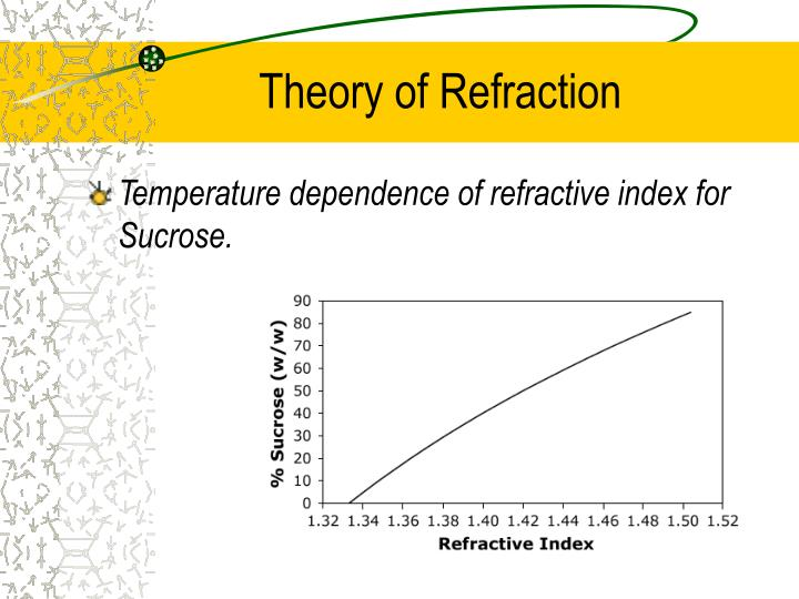 Theory of Refraction