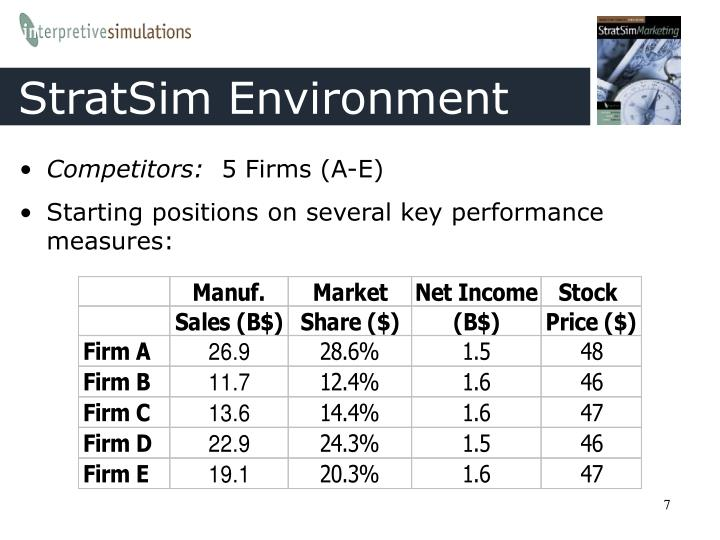 stratsim industry analysis