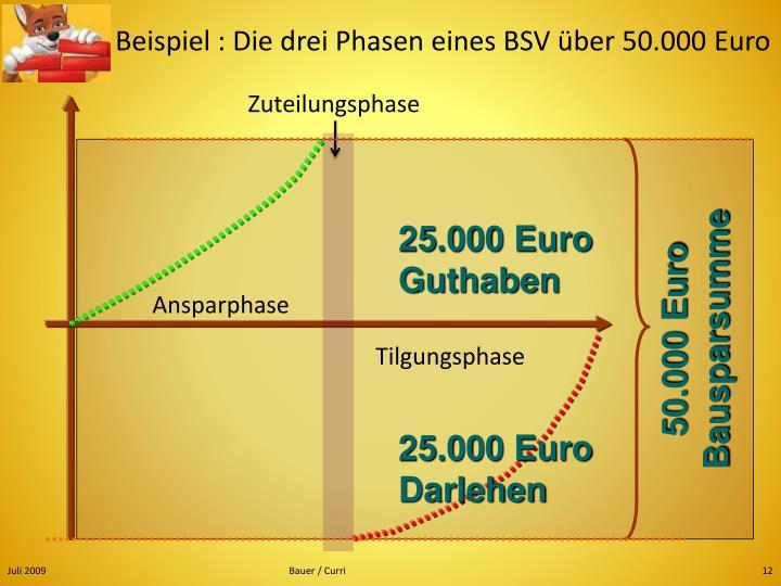 Beispiel : Die drei Phasen eines BSV über 50.000 Euro