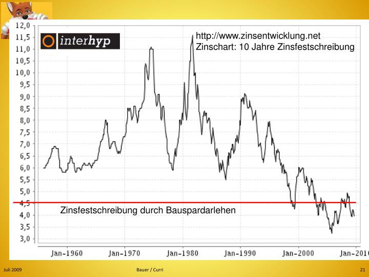 http://www.zinsentwicklung.net
