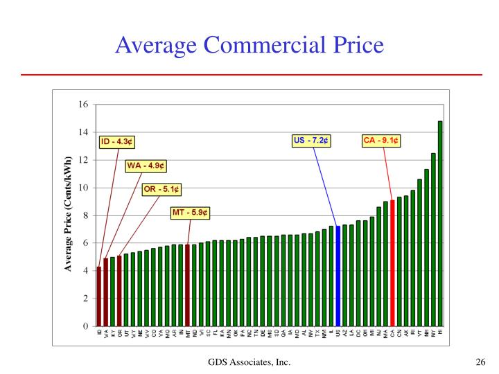 Average Commercial Price