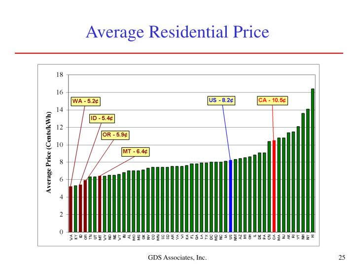 Average Residential Price
